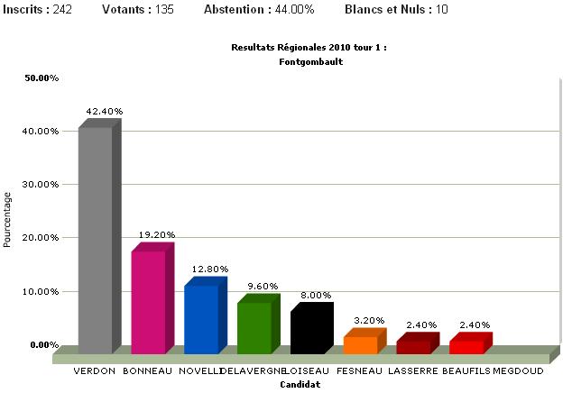 Fontgombault : le Parti de la France fait plus de 42% ! 6a0120a94115c2970b0120a9412b7b970b-800wi